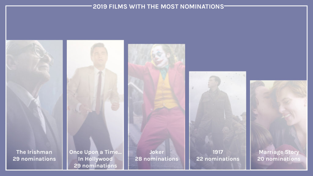 2019 film nominations