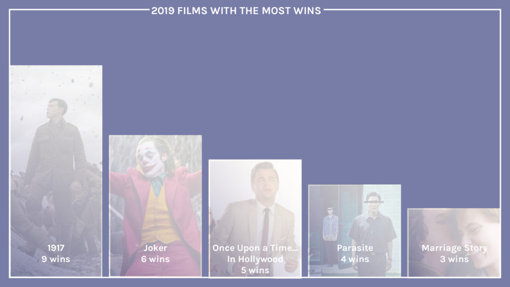 2019 film winners